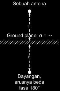 Antena di atas ground plane